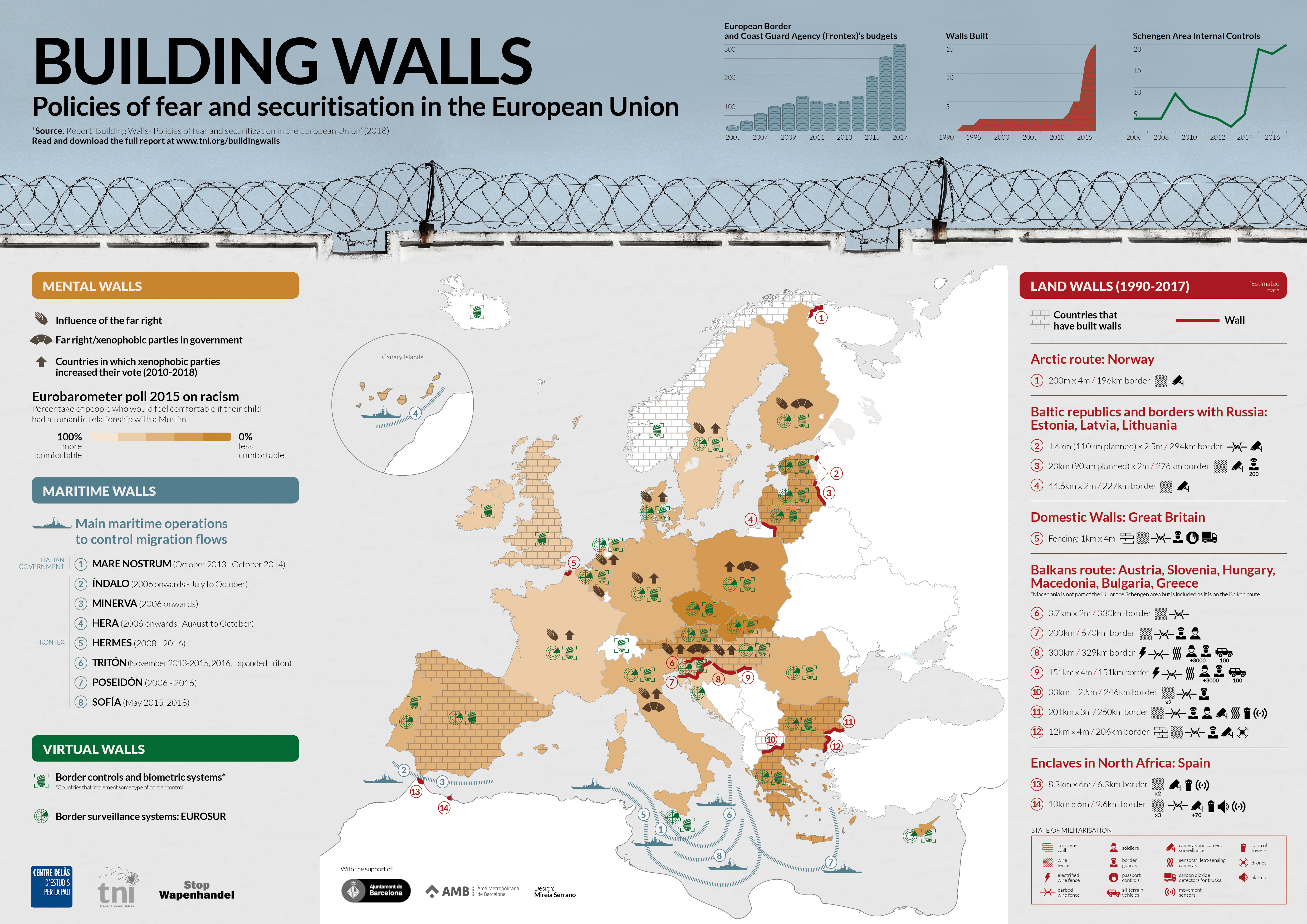 . Building walls   Transnational Institute