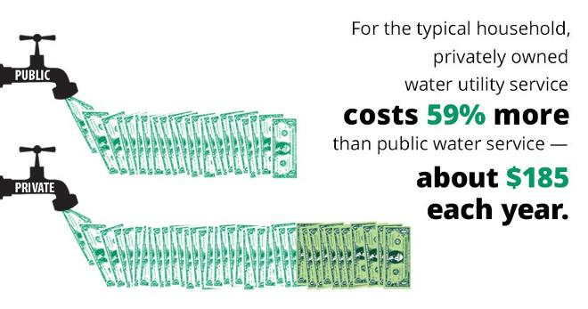 Private versus public water costs in the US (Food and water watch)