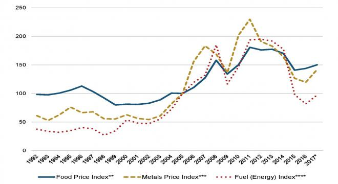Figure 1: Food, fuel (energy) and metals commodity price indexes 1992-2017 (2005=100)
