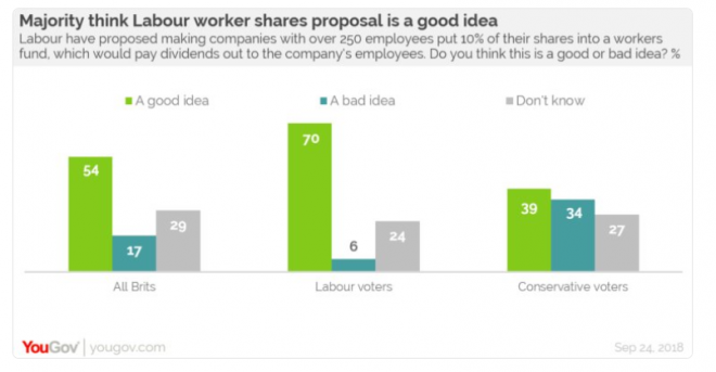 Majority think Labour worker shares proposal is a good idea