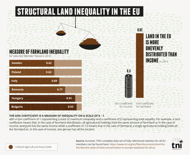 Structural land inequality in the EU