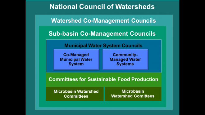 Participatory watershed bodies would ensure sustainable, planned management of water and territory from the microbasin to the national level. These systems would work together through a non-partisan, democratically elected Local Water Council.