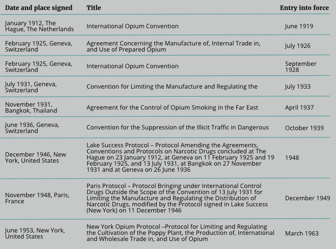The Un Drug Control Conventions Transnational Institute